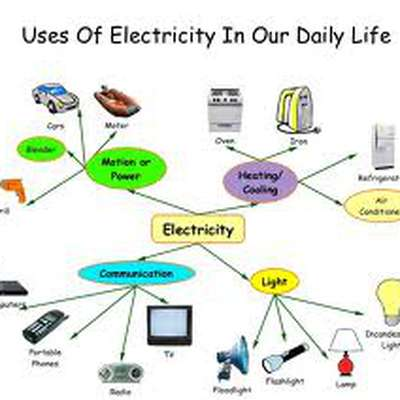 essay on a day out electricity brainlyin one day out electricity al toolbox