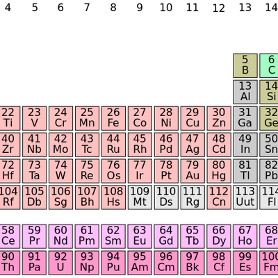 The Periodic Table Of Elements Symbols Memrise