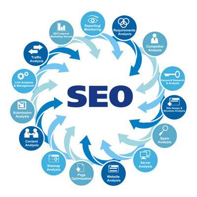 Intro to Search Engine Optimization  SEO