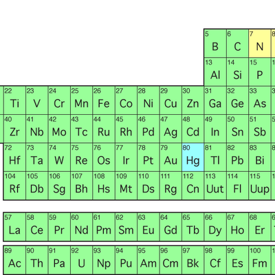 All you need to know periodic table memrise all you need to know periodic table urtaz Image collections