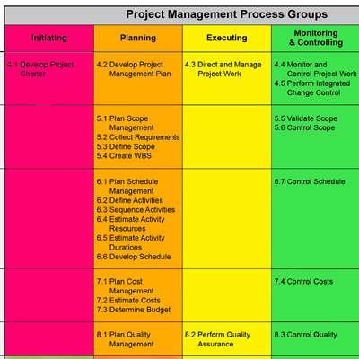 Level 55 PMBOK 5 Project Management Memrise