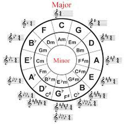 Key Signatures for Grade 5 Music Theory