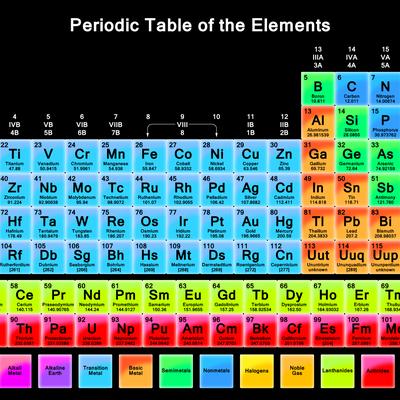 The Periodic Table Memrise