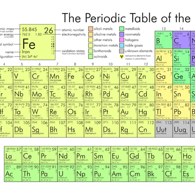 New periodic table with names and abbreviations urtaz Gallery