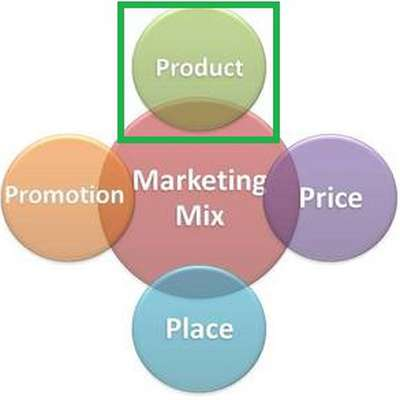 a description of the concepts of marketing and the marketing mix Part the marketing process i damental marketing concepts and marketing strategies are sue a desired level of sales is referred to as the marketing mix.