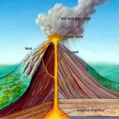 Earthquakes & Volcanoes ~ Geography Entry Level