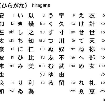 Basic Hiragana   Memrise