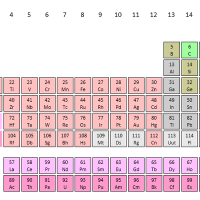 Construct the periodic table of elements memrise construct the periodic table of elements urtaz Choice Image