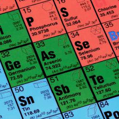 Elements & Atomic Numbers