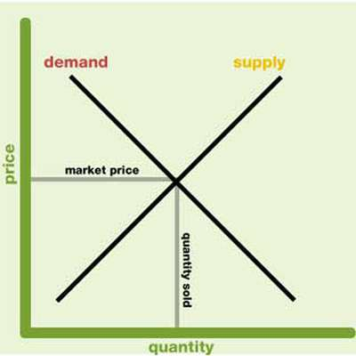 an analysis of the concept of supply and demand in the economic production Supply and demand are basic concepts that are used in economics these principles deal with the goods that are available in the market and the price of a product is most commonly determined by the supply and demand of the product ever notice, how shortages of certain products causes the.