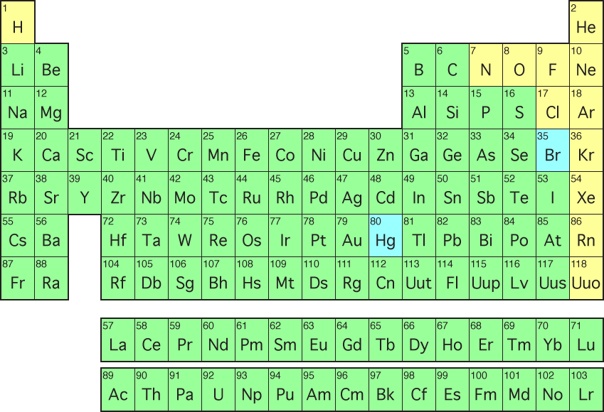 All You Need to Know: Periodic Table
