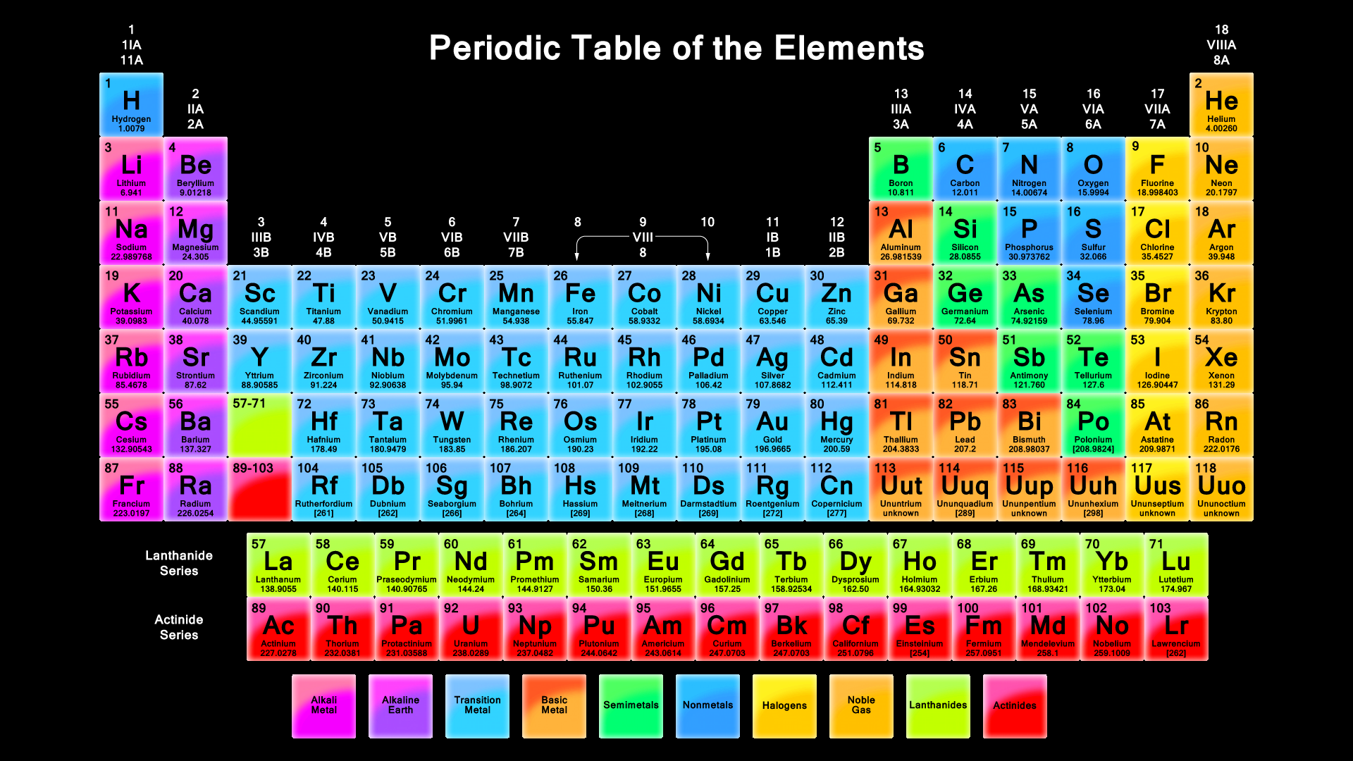 'The Periodic Table'