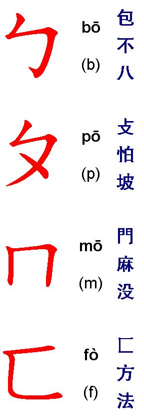 BoPoMoFo for Pinyin-Converters