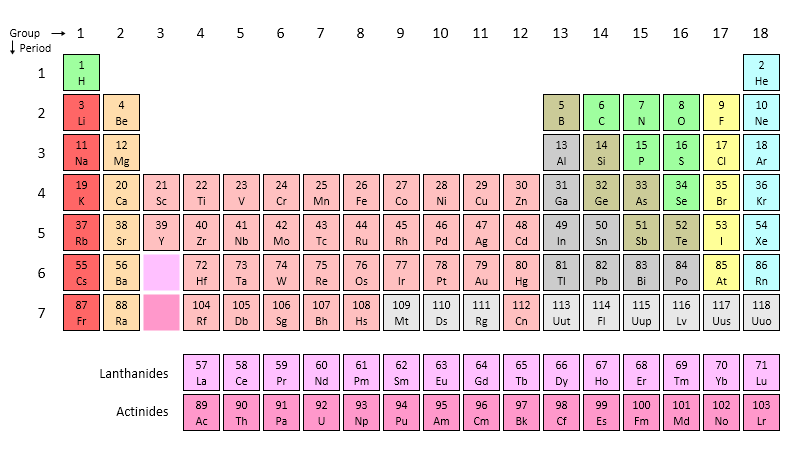 Construct the Periodic Table of Elements