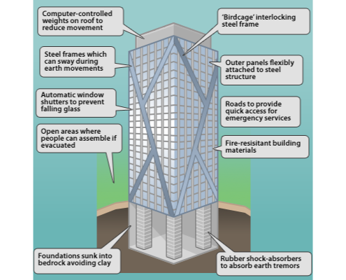 How Can Buildings Be Earthquake Proof
