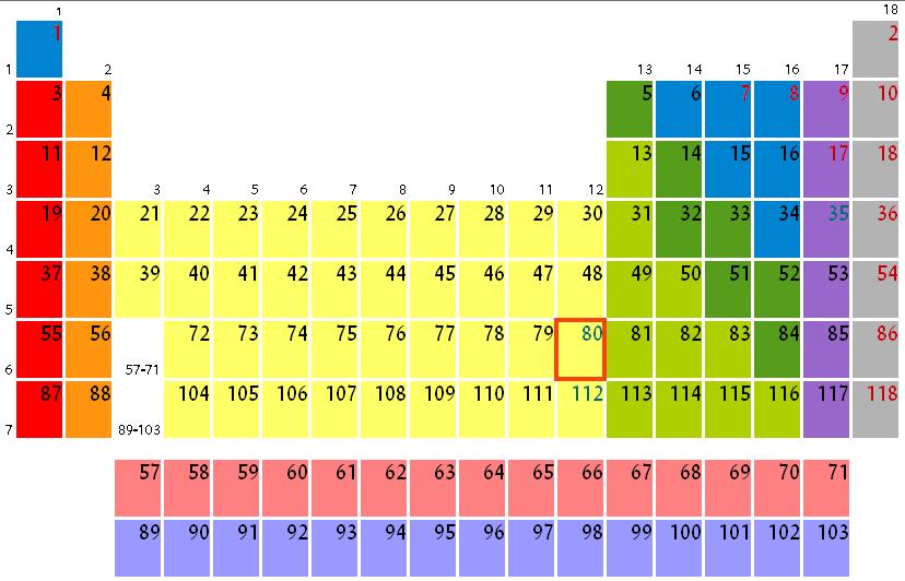 Level 8 - Periodensystem, - Memrise