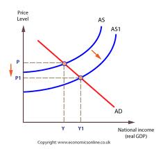 keynesian and supply side Keynesian economics says government spending to boost demand is the best way  keynesian economics theory  supply-side economists say that increasing.