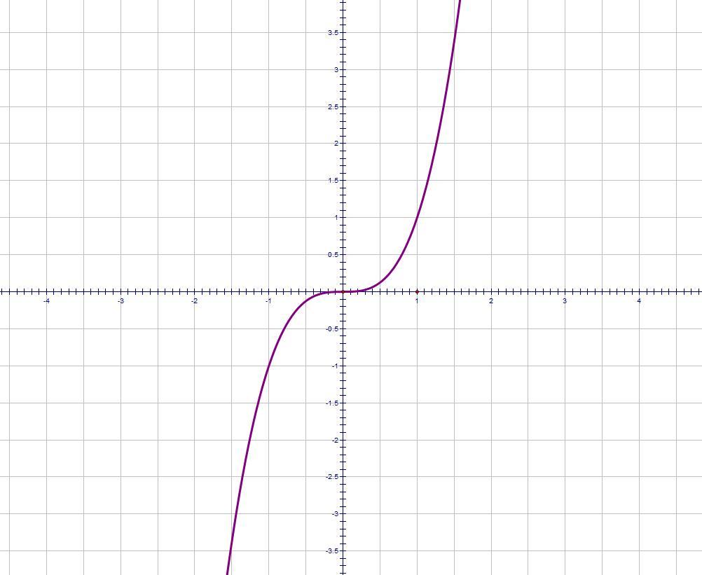 Drawing Lines Using Y Mx C : Level maths gcse memrise