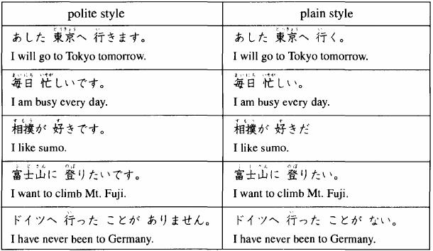 Level 41 - Minna no Nihongo I - Grammar - Memrise
