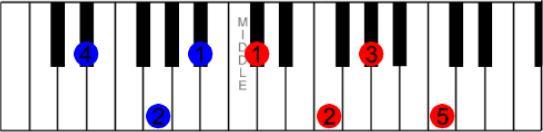 Level 4 - Eb / D# Chords - Piano & Keyboard Chords - Memrise